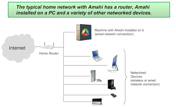 Typical Amahi Setup